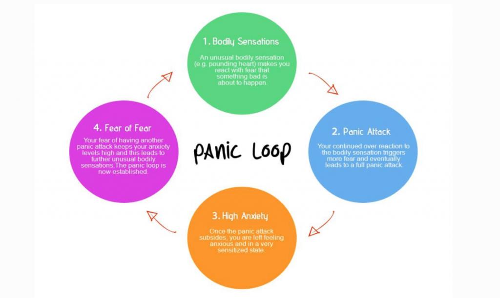 panic away review panic loop